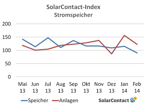 SC-Index Energiespeicher 2013-2014 (Quelle: DAA GmbH)