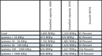 Installed capacity according to system size